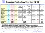 processor technology overview 3q 02