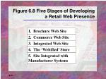 figure 6 8 five stages of developing a retail web presence