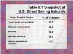 table 6 1 snapshot of u s direct selling industry