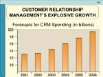 customer relationship management s explosive growth1