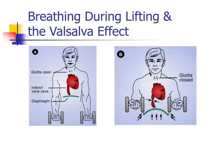 Breathing During Lifting &