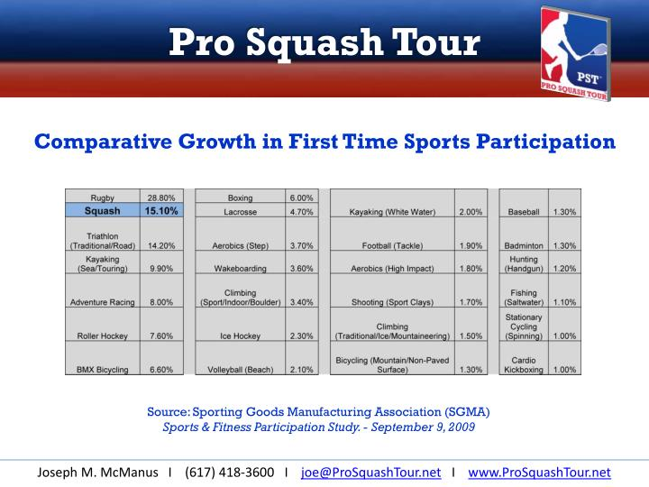 Comparative Growth in First Time Sports Participation