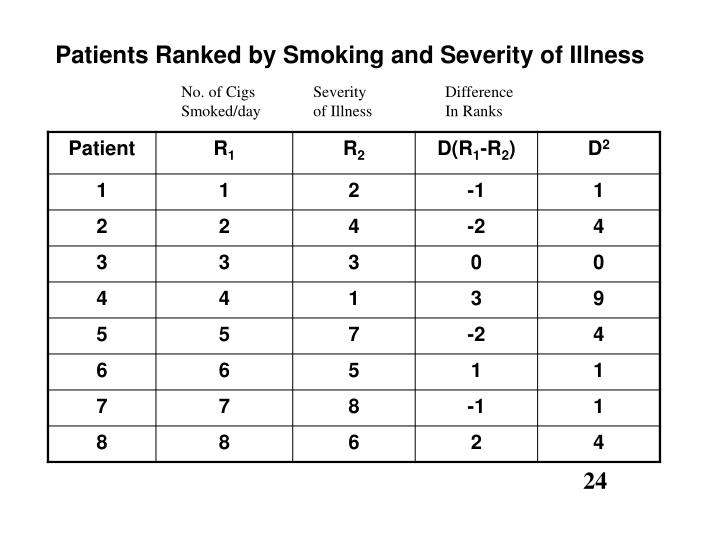 Patients Ranked by Smoking and Severity of Illness