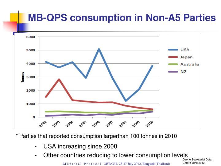 MB-QPS consumption in Non-A5 Parties