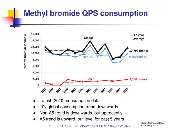 Methyl bromide QPS consumption
