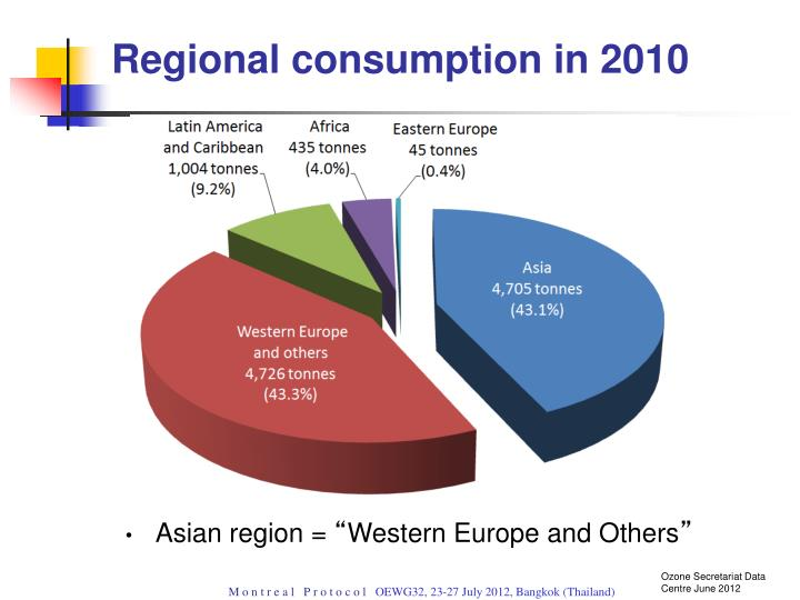 Regional consumption in 2010
