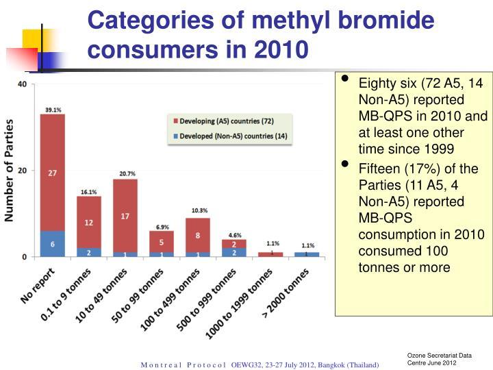 Categories of methyl bromide consumers in 2010