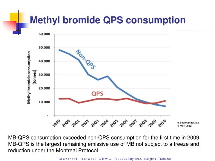 Methyl bromide QPS