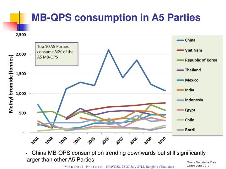 MB-QPS consumption in A5 Parties