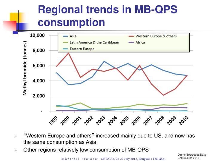 Regional trends in MB-QPS consumption
