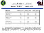 iaea code of conduct annex table 1 continued