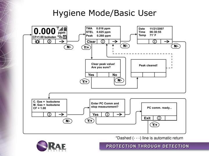 Hygiene Mode/Basic User