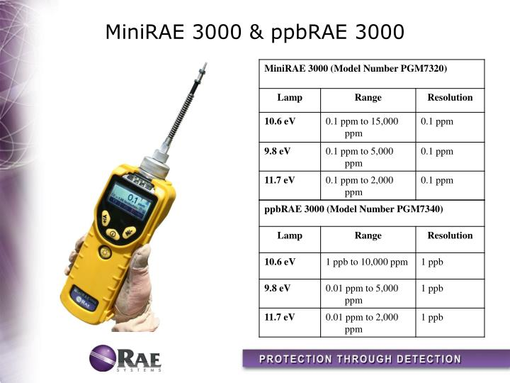 Minirae 3000 ppbrae 3000