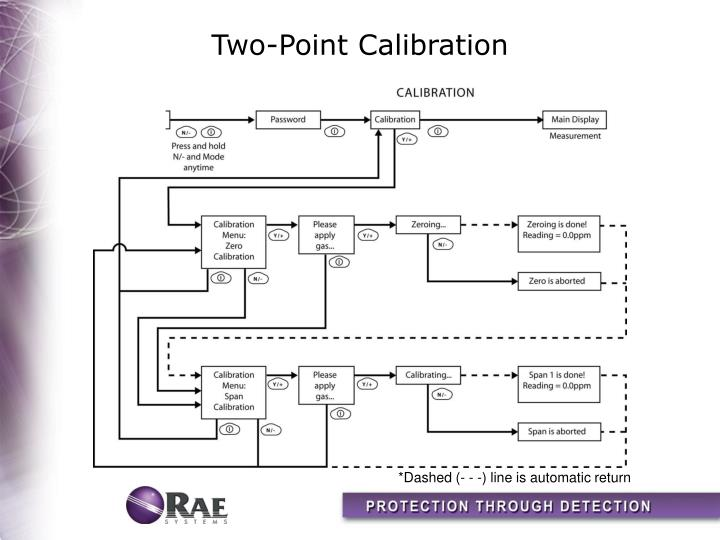 Two-Point Calibration
