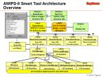 awips ii smart tool architecture overview