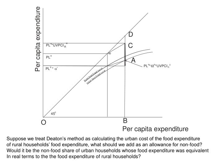 Suppose we treat Deaton's method as calculating the urban cost of the food expenditure