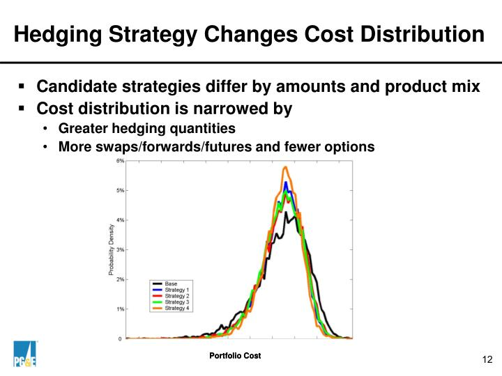 Hedging Strategy Changes Cost Distribution