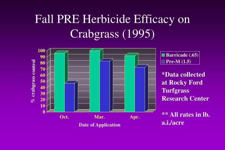 Fall PRE Herbicide Efficacy on Crabgrass (1995)
