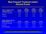 most frequent treatment related adverse events