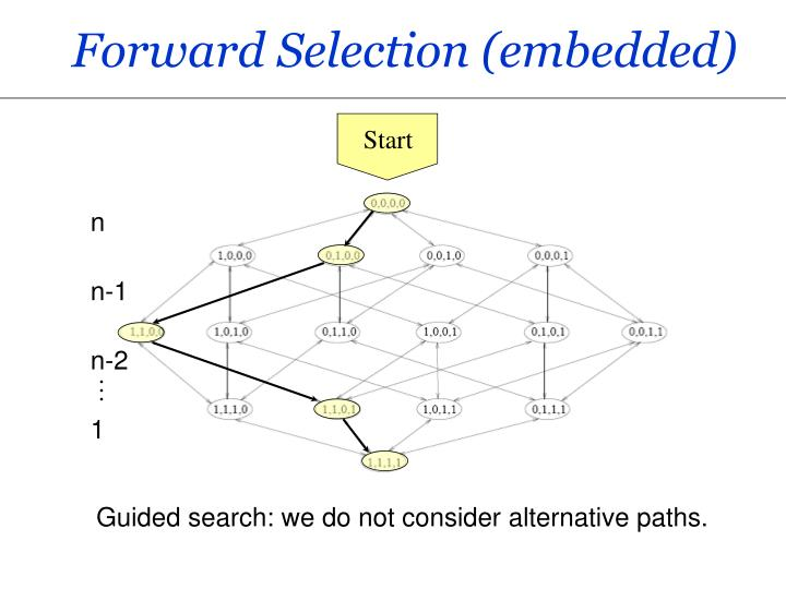 Forward Selection (embedded)