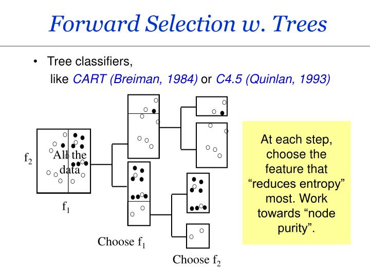 Forward Selection w. Trees