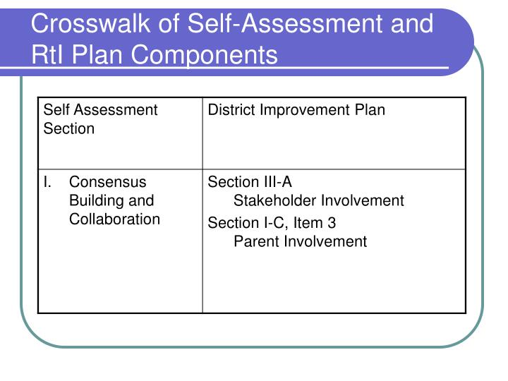 Crosswalk of Self-Assessment and RtI Plan Components