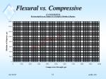 flexural vs compressive