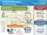 structured data capture standards overlay