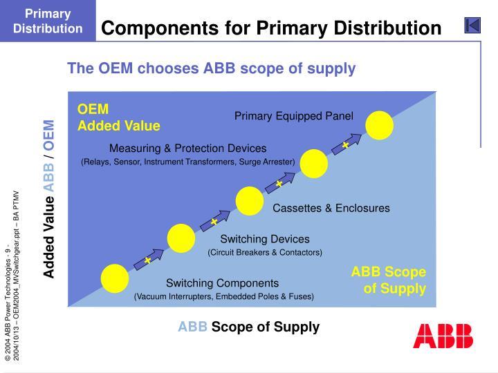 Primary Distribution
