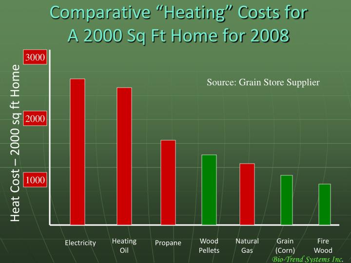 "Comparative ""Heating"" Costs for"