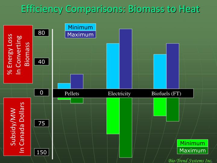 Efficiency Comparisons: Biomass to Heat