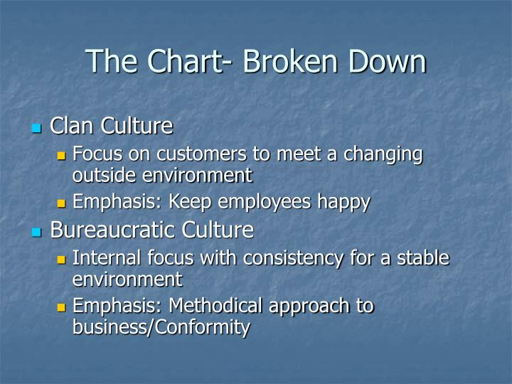 The Chart- Broken Down