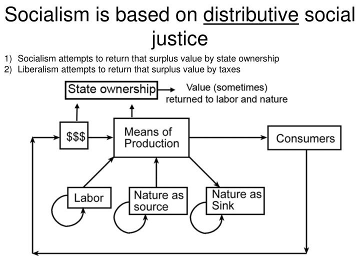 Socialism is based on