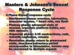 masters johnson s sexual response cycle
