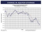 change in aquifer storage