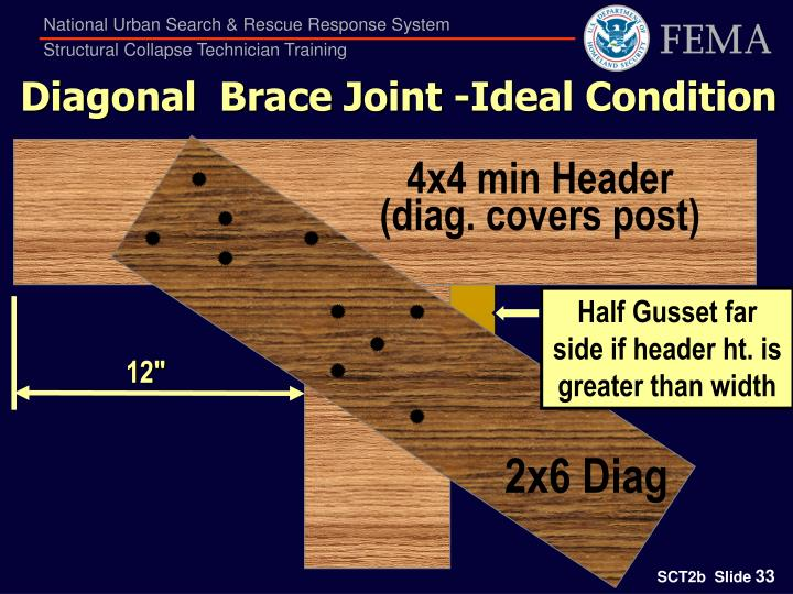 Diagonal  Brace Joint -Ideal Condition