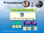 pi architecture