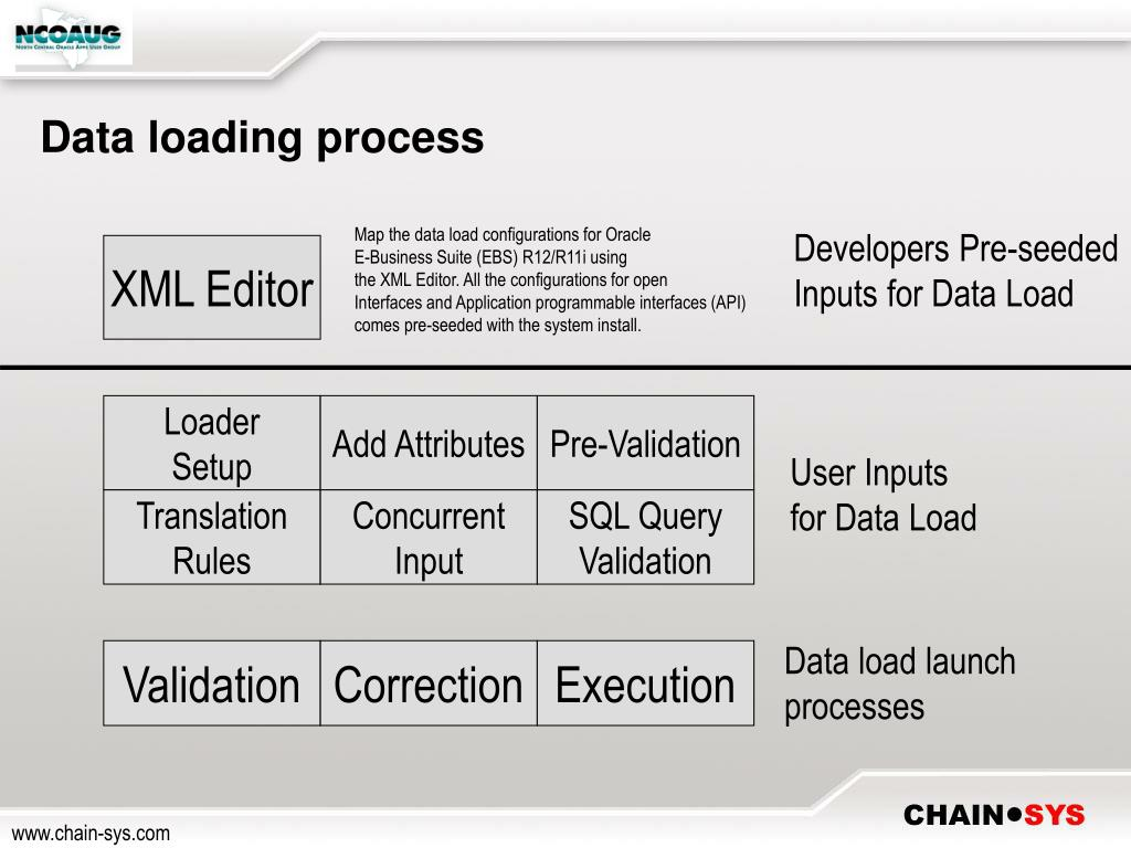 PPT - Do you wish to data load Oracle EBS without