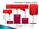distribution of quality of care