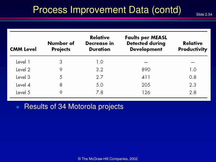 Process Improvement Data (contd)