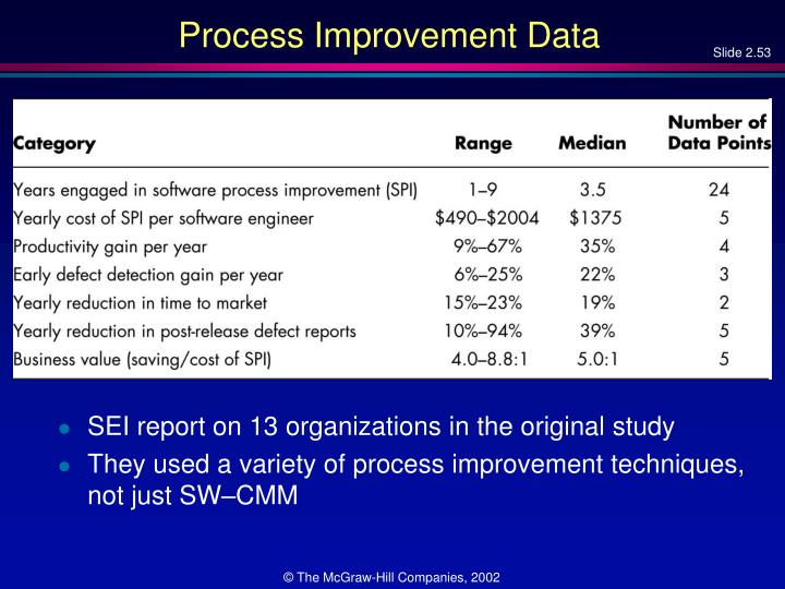 Process Improvement Data