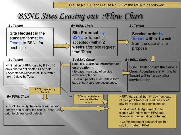 bsnl sites leasing out flow chart n.