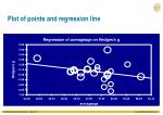plot of points and regression line
