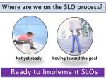 where are we on the slo process
