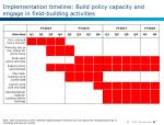 implementation timeline build policy capacity and engage in field building activities