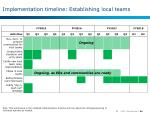 implementation timeline establishing local teams
