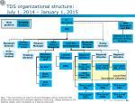 tds organizational structure july 1 2014 january 1 2015