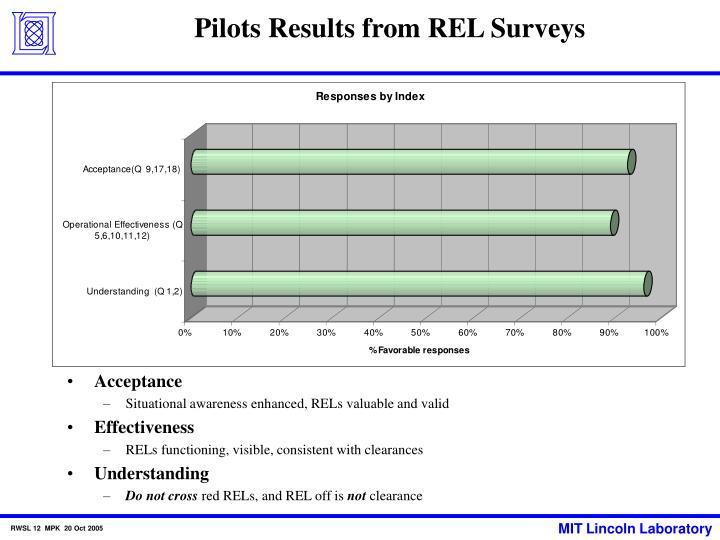 Pilots Results from REL Surveys