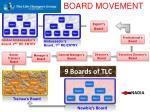 newbie s board