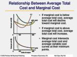 relationship between average total cost and marginal cost